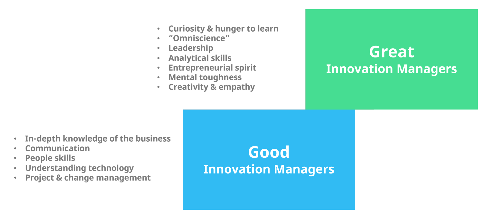 The difference between good and great innovation managers